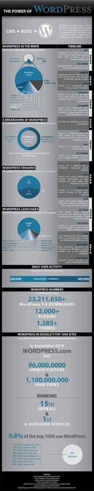 wordpress-details